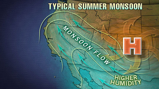 Desert Monsoon weather, facts and details